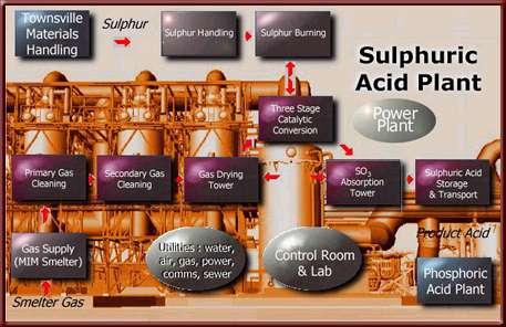 Sulphuric Acid Technology — Campbell Dynamics