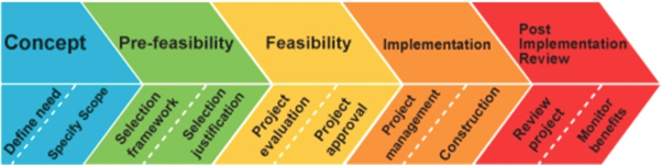 Pre-Feasibility and Definitive Feasibility Studies ...